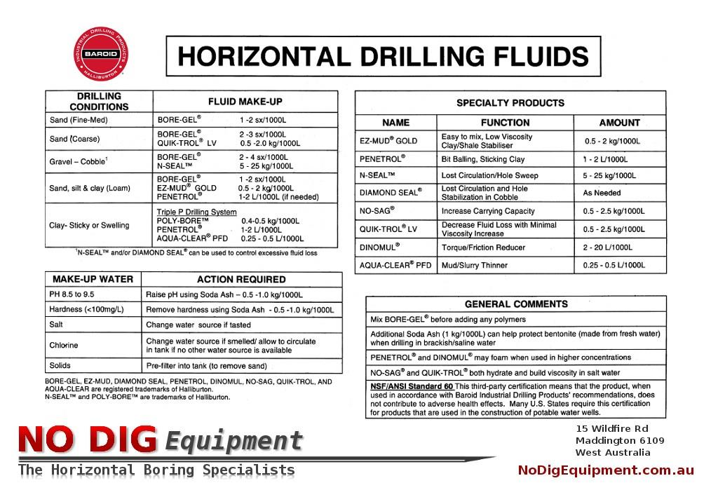 Directional Drilling Mud