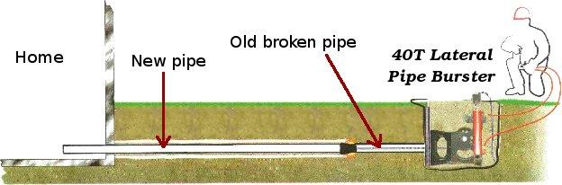 lateral_pipe_bursting_how_to