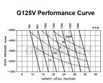 G125V-Performance-Curve